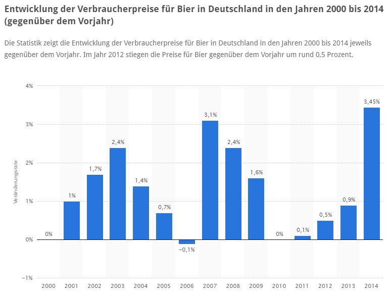 Bierpreisentwicklung in Deutschland